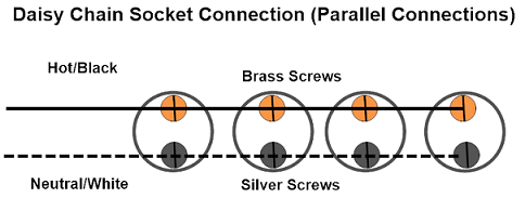 a daisy chain is when we wire a group of sockets in parallel to each other   this can be described as linking the hot and neutral wires respectively in  a